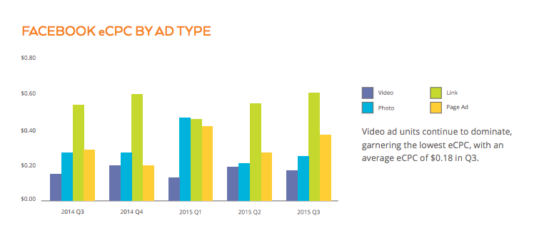 Video ads often result in the lowest eCPC