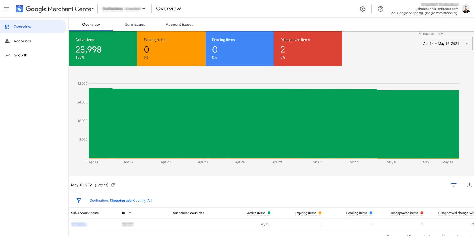 Google Merchant Center dashboard overview