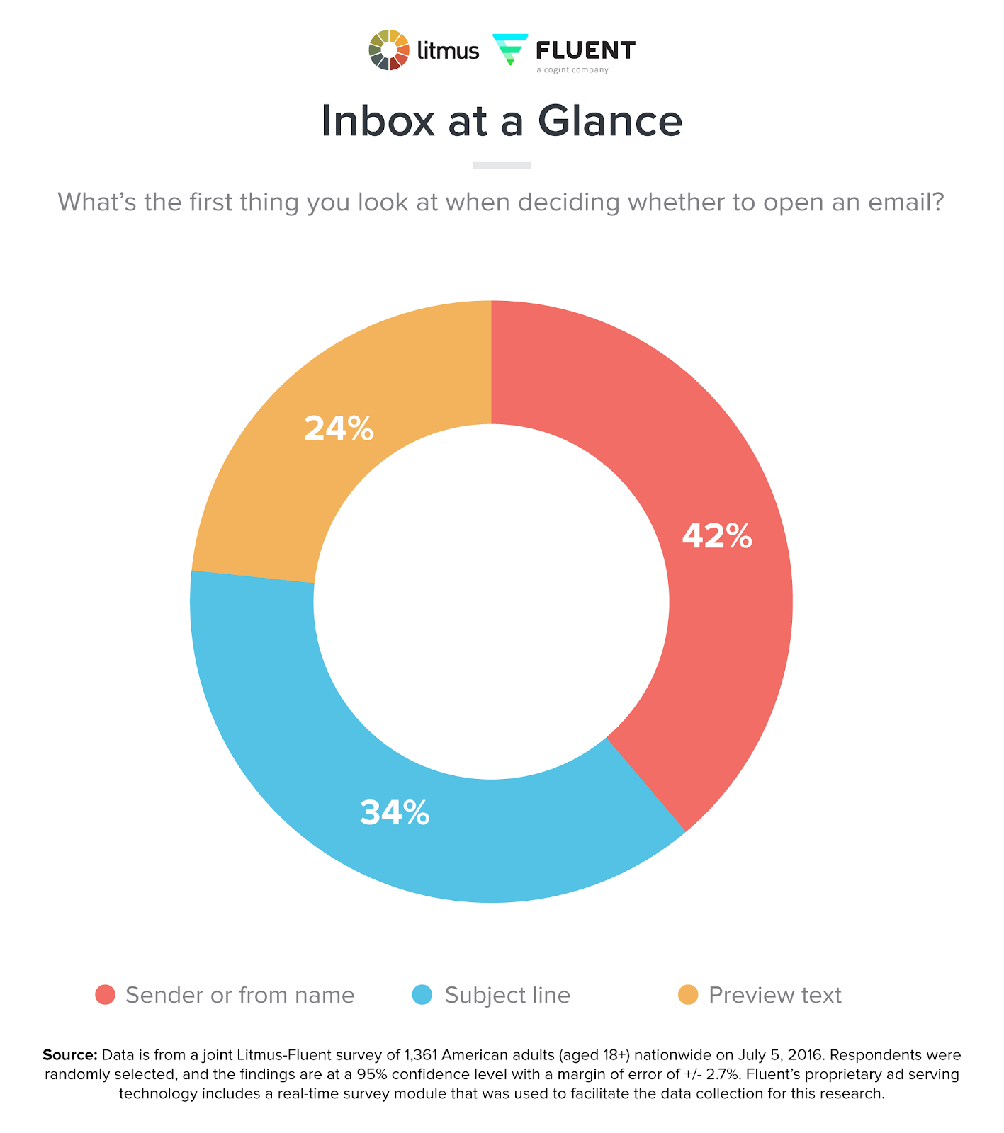 Sender or from name is the first thing looked at when deciding whether to open an email. Source