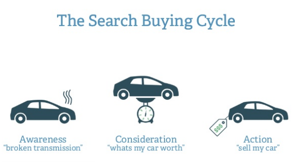 buying cycle cars