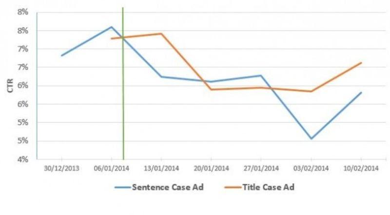 sentence case vs title case