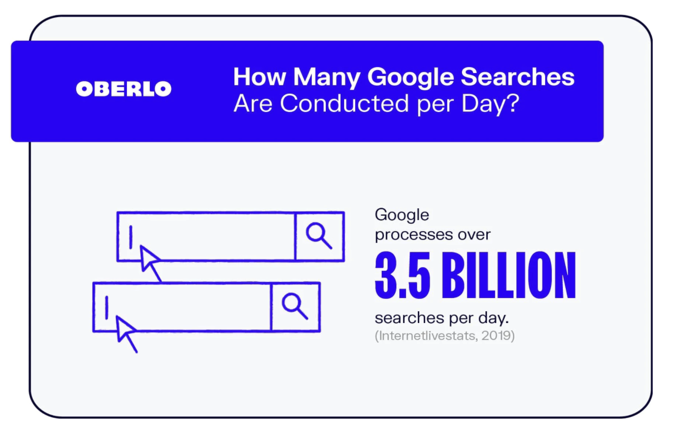 Google dominates the search engine market at 3.5 billion daily searches