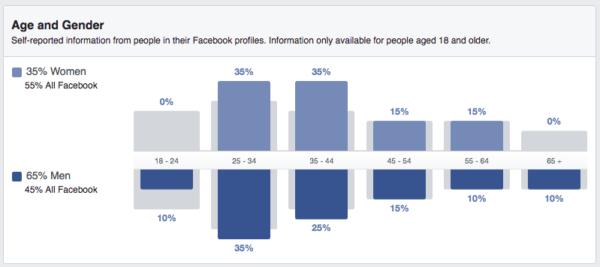 gender insights facebook