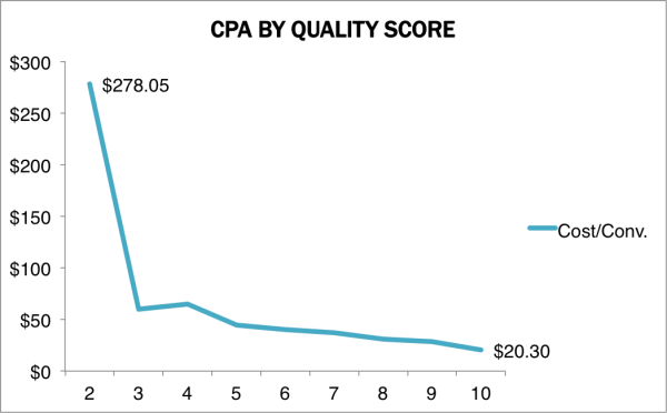 CPA's relationship with Quality Score