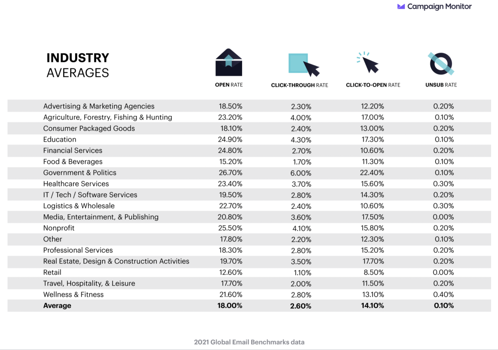Average CTR by industry