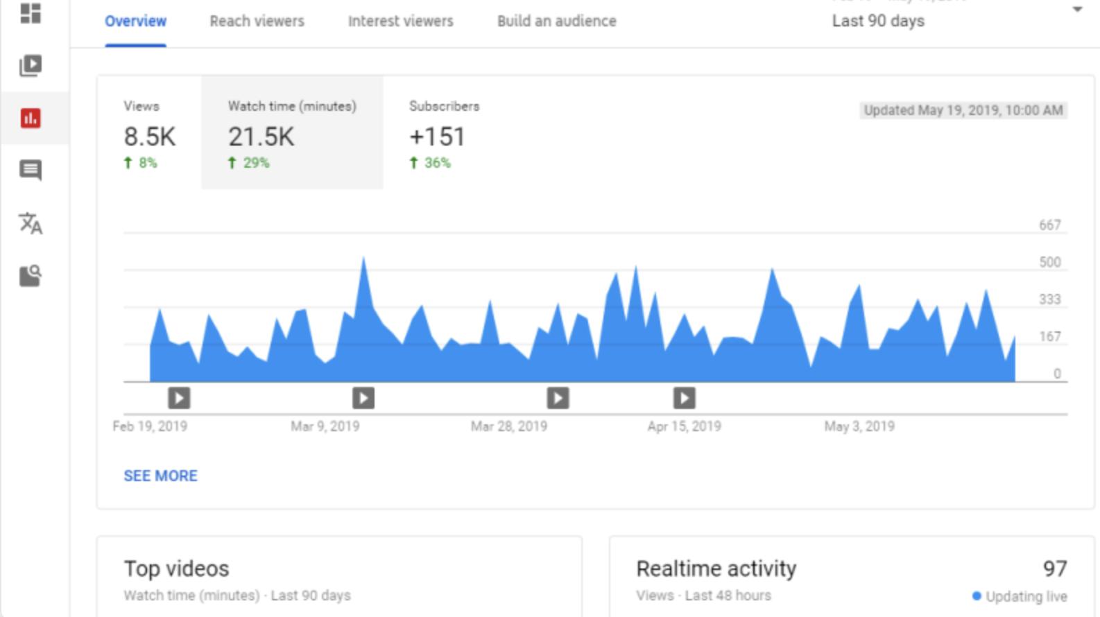 50 best SEO tools - youtube analytics