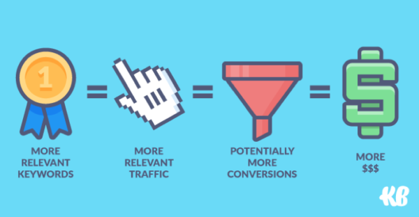 More relevant keywords = more relevant traffic = potentially more conversions = MORE $$$