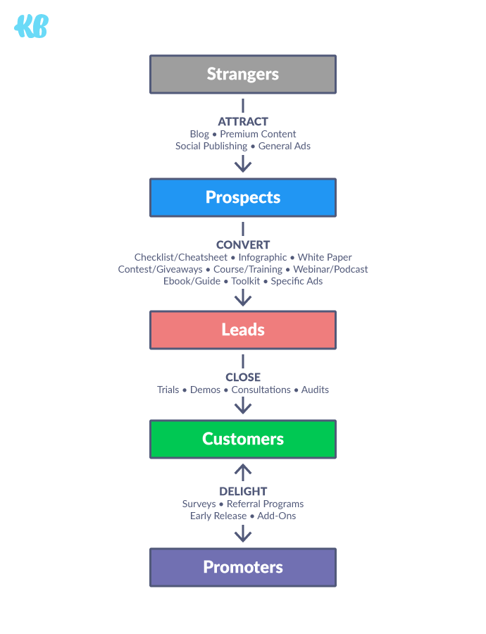 KlientBoost marketing funnel—give customers a microphone so they promote you