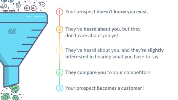 KlientBoost sales funnel illustration