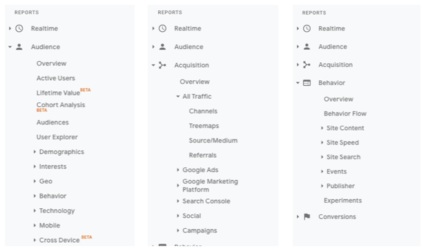 Accessing the reports section in google analytics gives you all the insights you need.