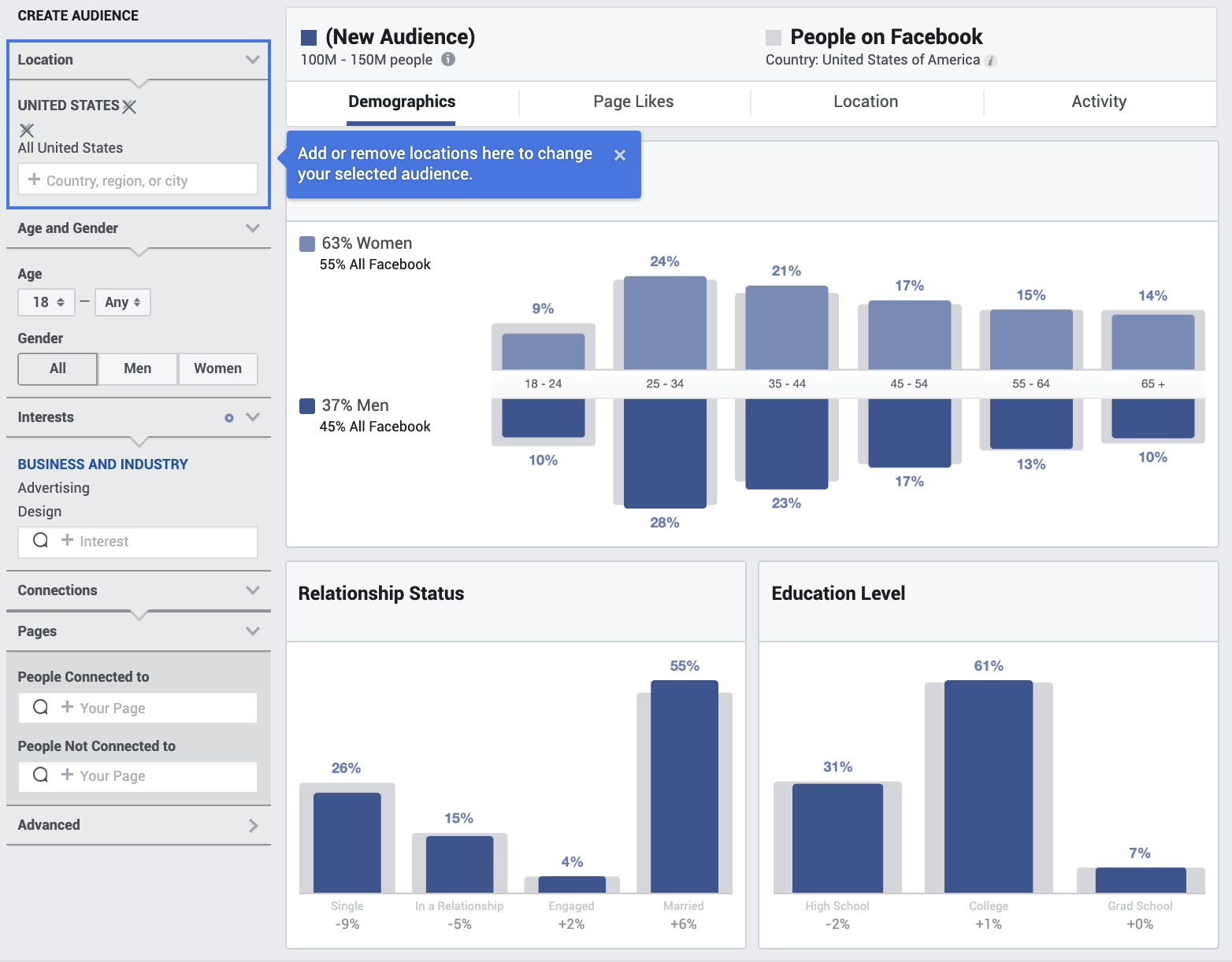 Facebook Audience Insights: The blue bars are your chosen audience, while the grey bars are the larger audience being compared against.