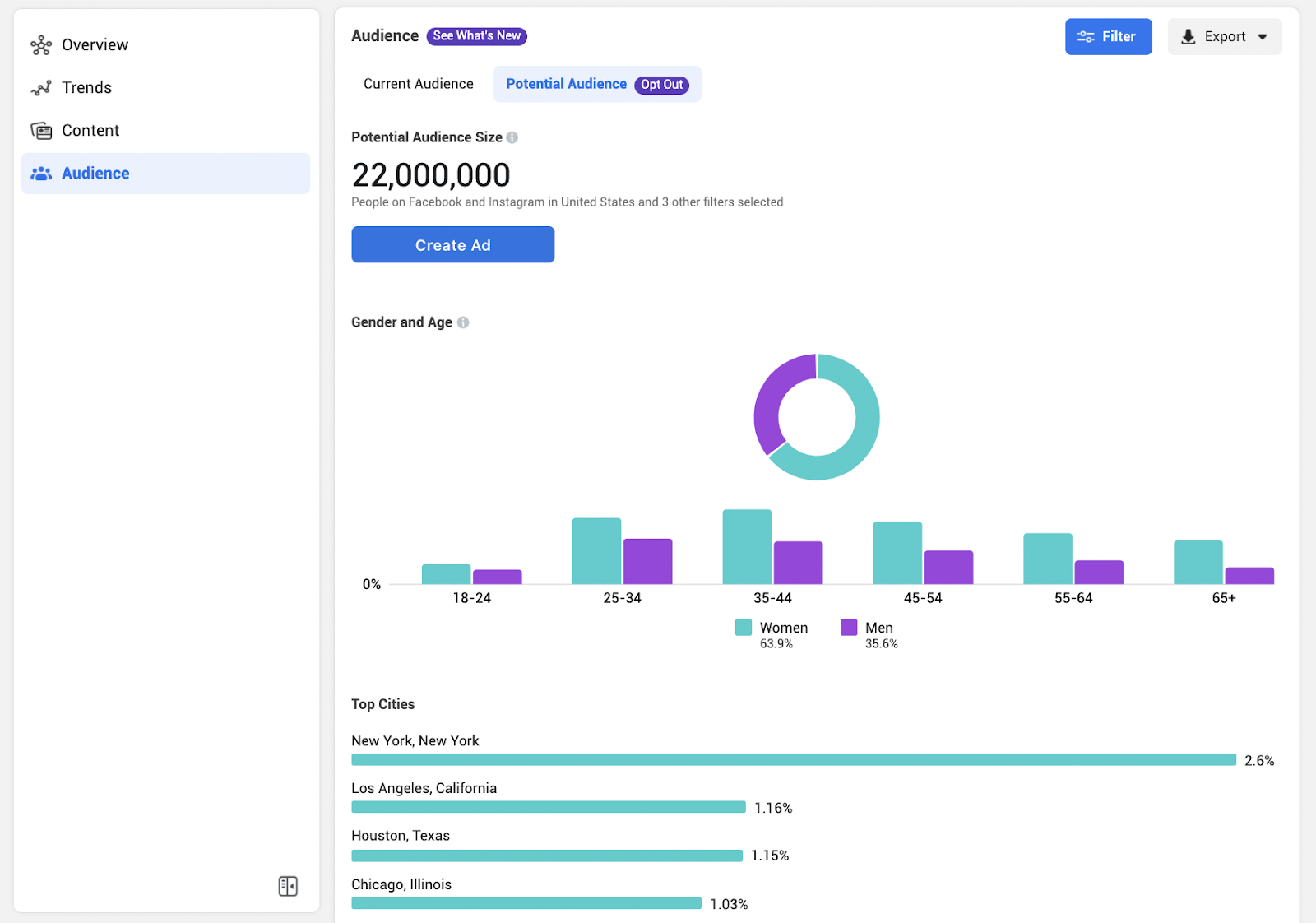 Create an ad from the new Business Suite Audience Insights page