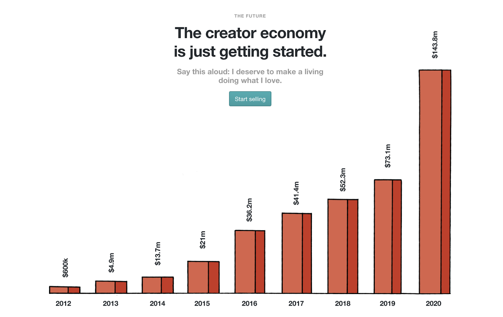 Gumroad: The creator economy is taking off. Make sure you get all of those payments you deserve.