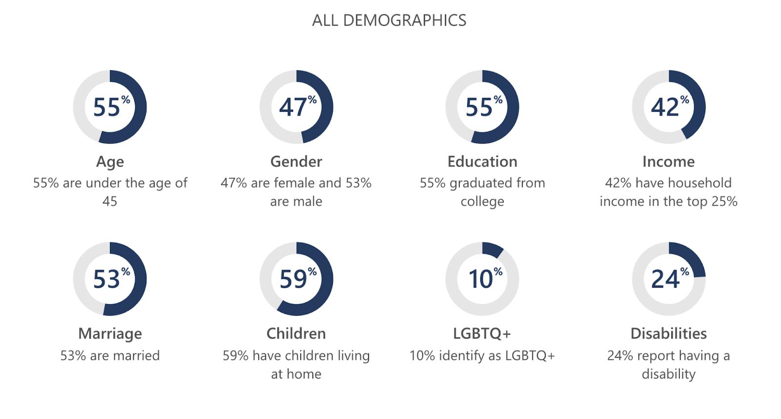 Bing demographics