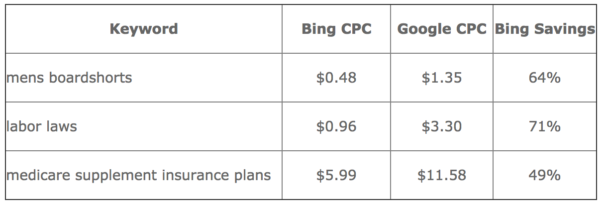Bing CPC vs Google CPC