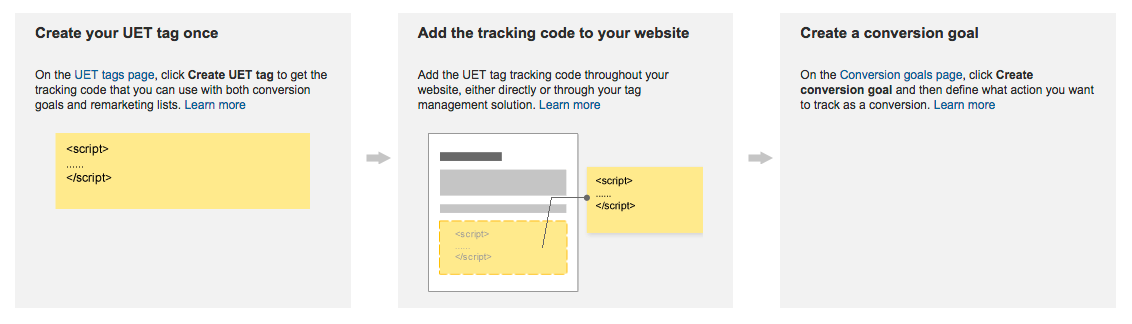 Bing ads UET tag tracking code for conversion goals