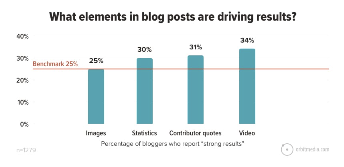 Elements in blog posts that are driving results