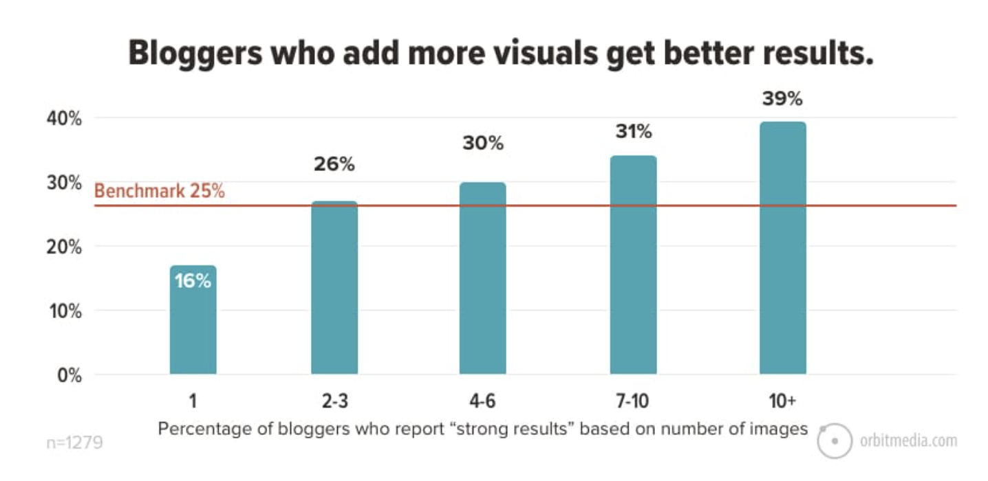 More visuals get better results