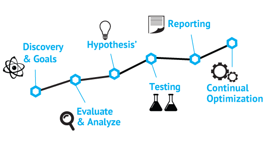 what is CRO - the basic process