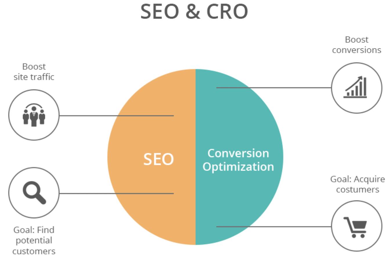 What is CRO - SEO & CRO similarities