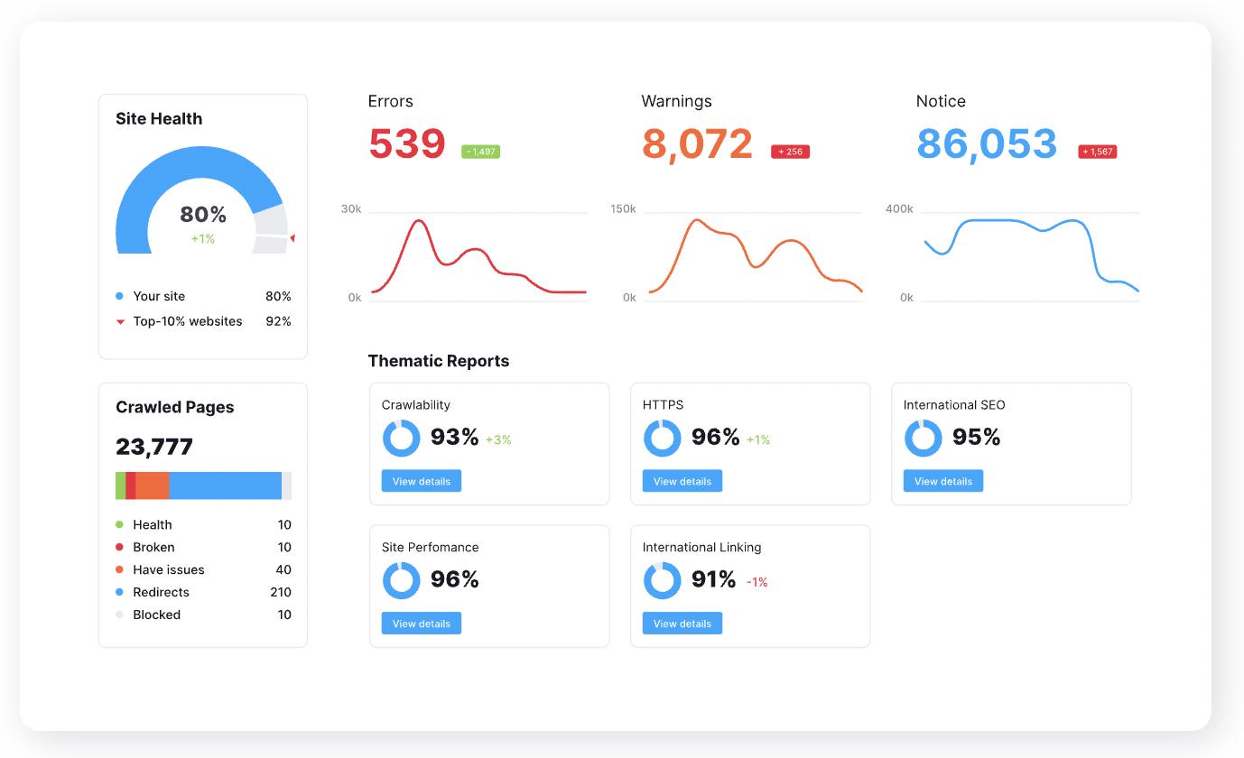 50 best SEO tools - semrush seo toolkit