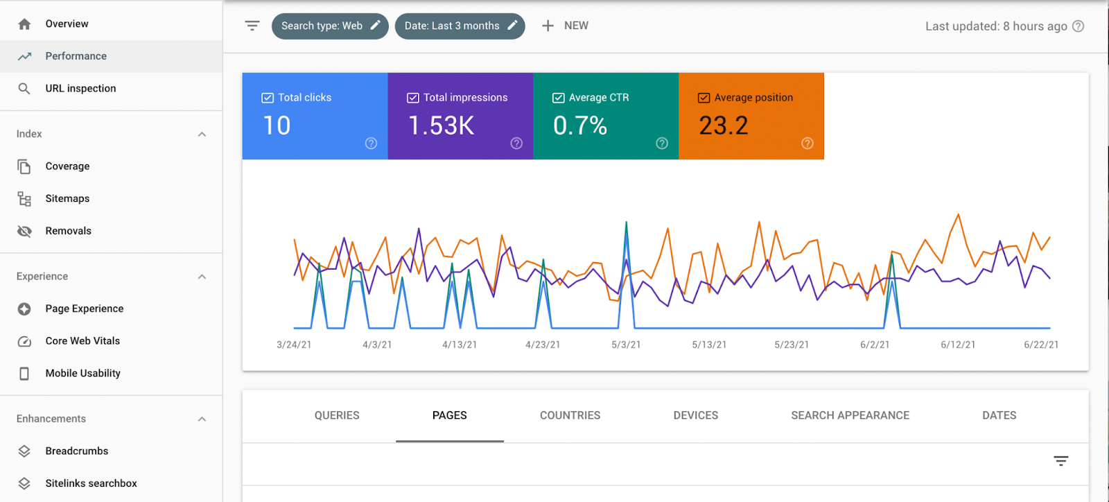 50 best SEO tools - google searh console