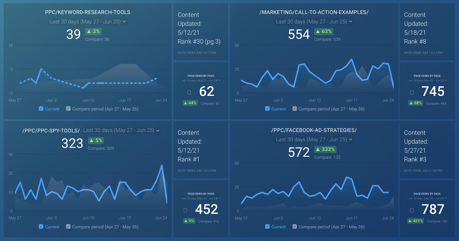 50 best SEO tools - databox