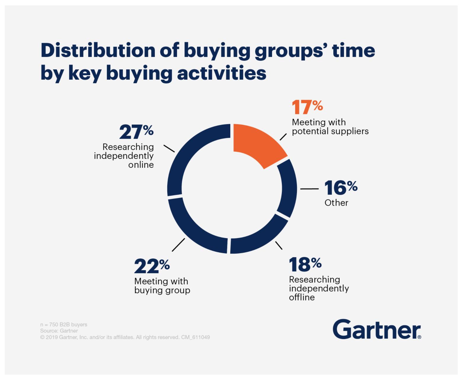 B2B Marketing - Gartner