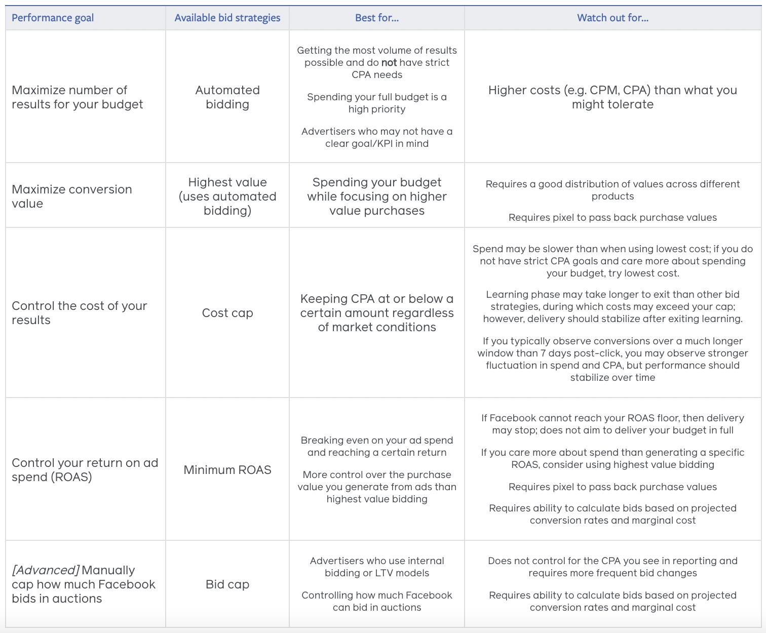 The best Facebook bidding strategies according to Facebook