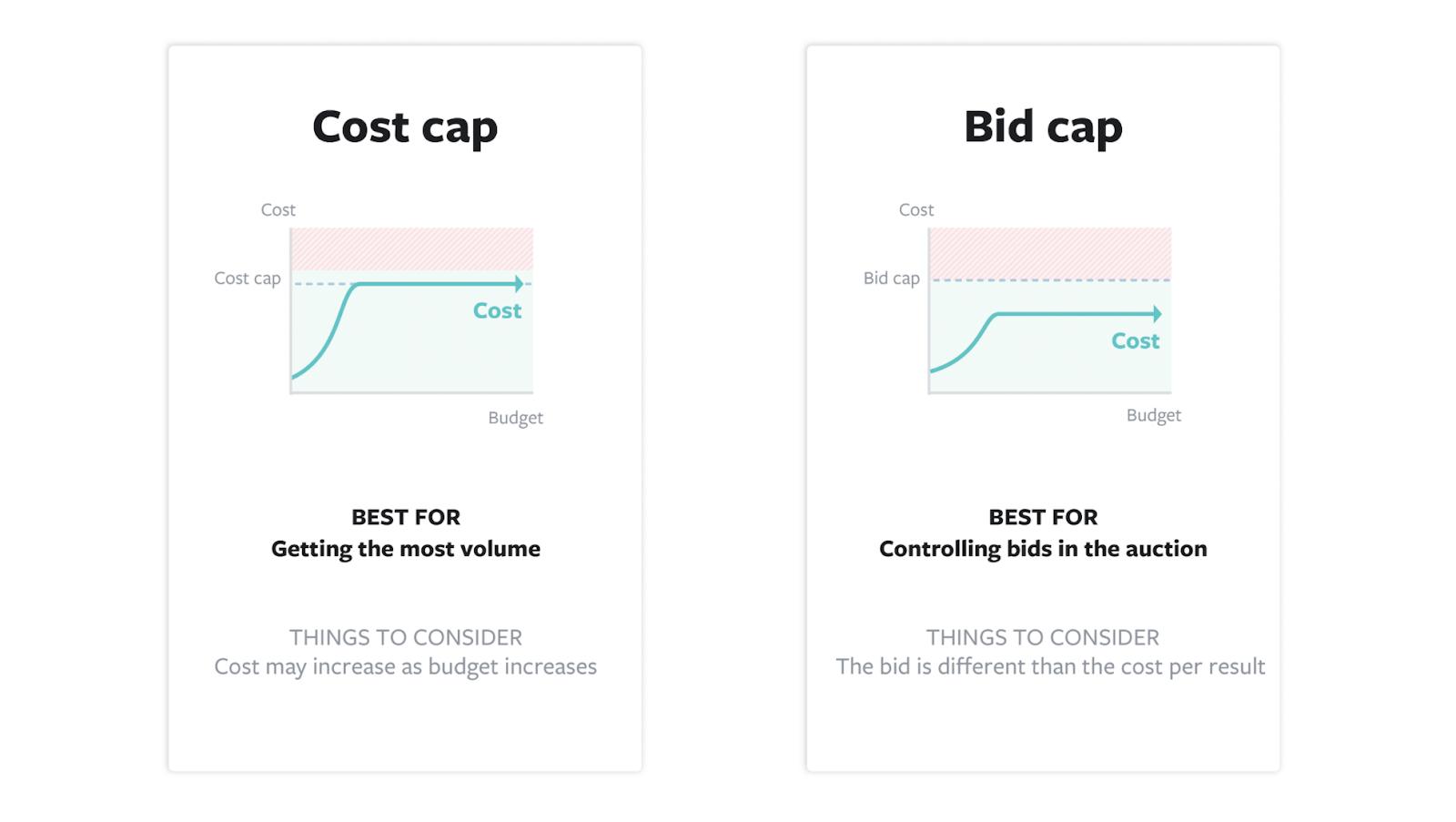 Facebook cost cap vs bid cap -