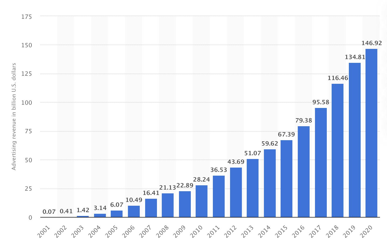 B2B Google Ads - revenue growth
