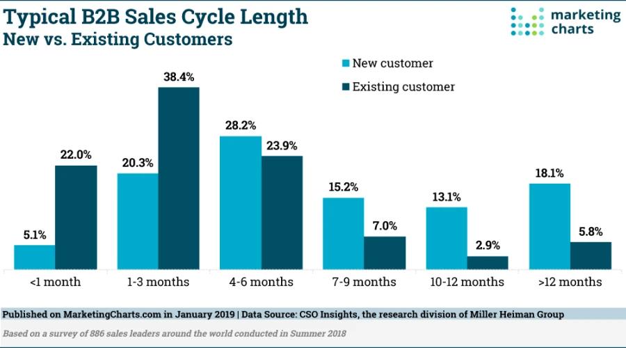 B2B Google Ads - B2B sales cycle