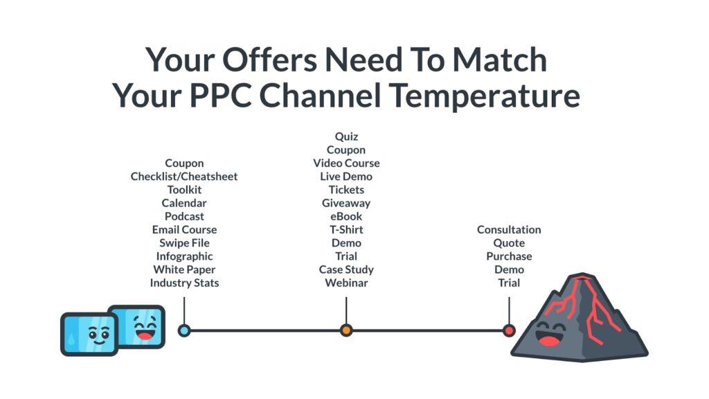 B2B Google Ads - PPC temperature scale