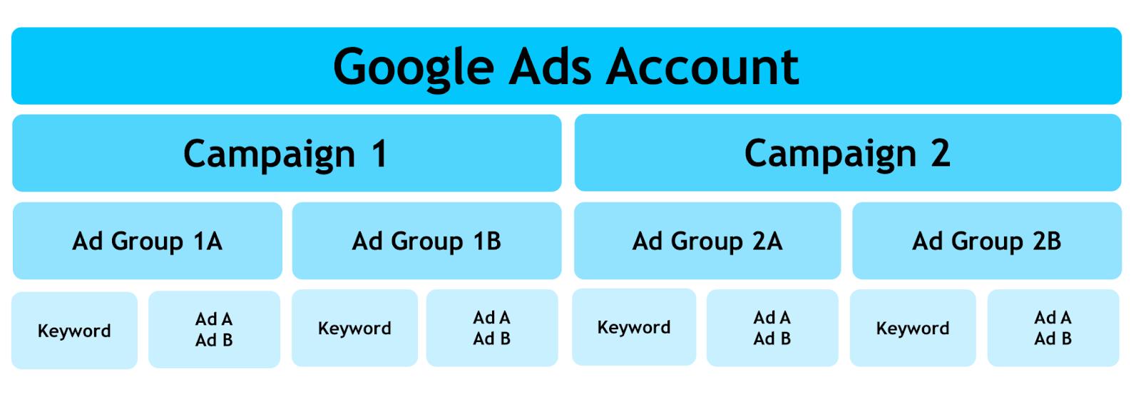 B2B Google Ads - google ads account structure