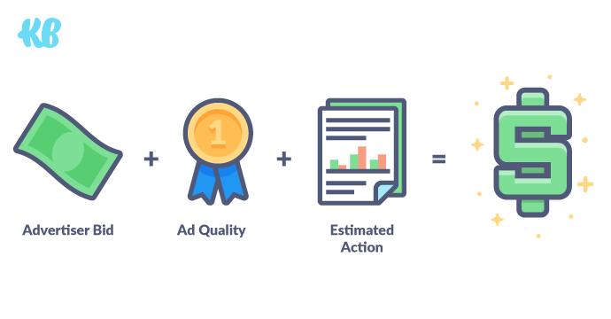 Advertiser Bid + Ad Quality + Estimated Action Rates