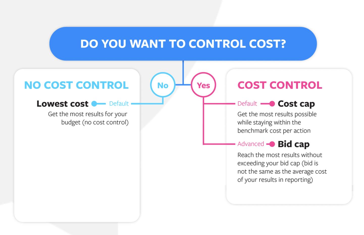 Facebook cost controls
