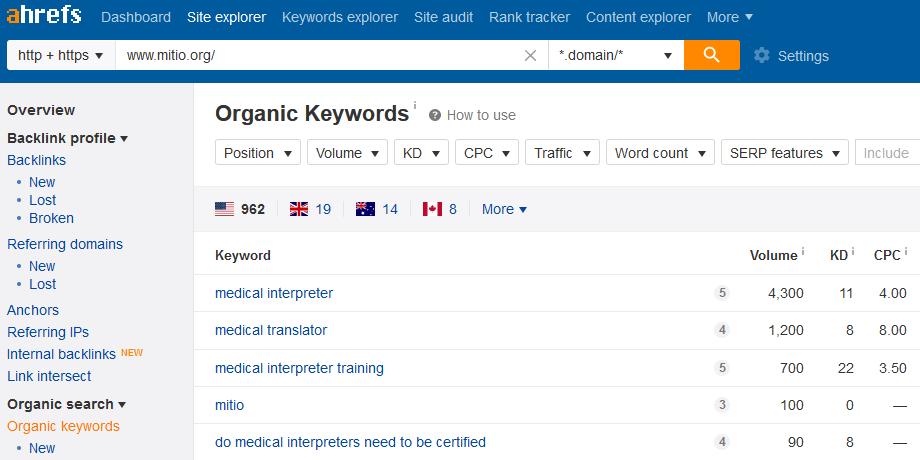 Ahrefs report on Mitio's organic keywords