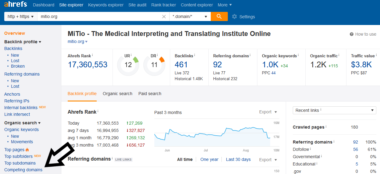 Ahrefs competing domains
