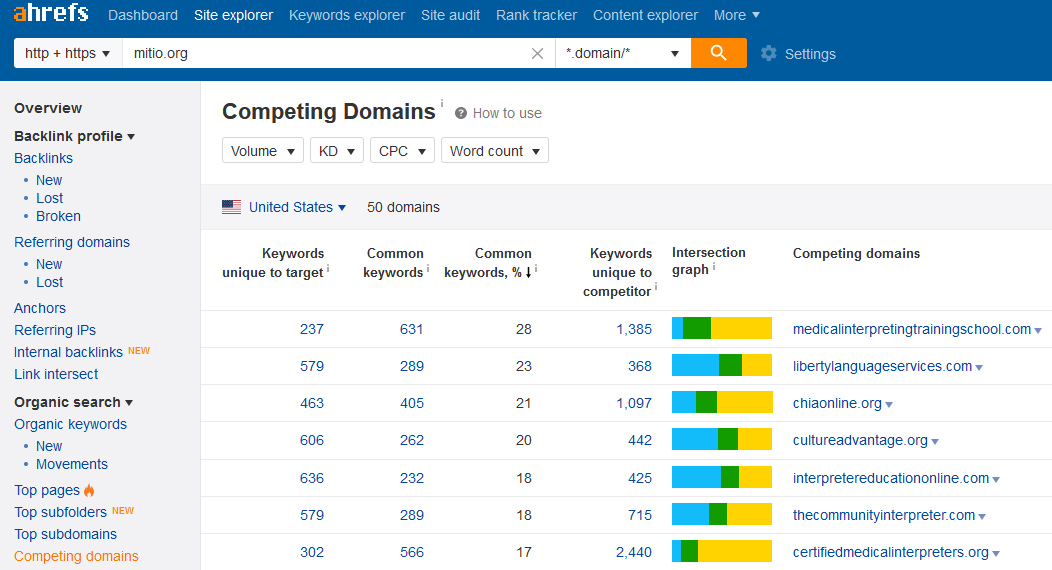 Ahrefs competing domains report