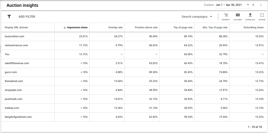 Use auction insights to monitor where you stand against competitors.