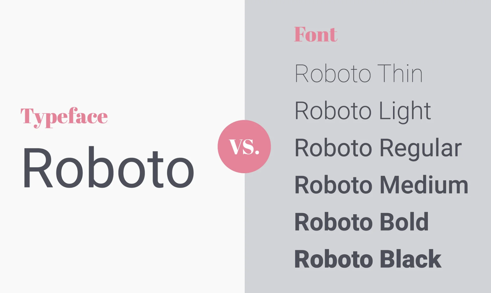 The six fonts of the typeface Roboto– source