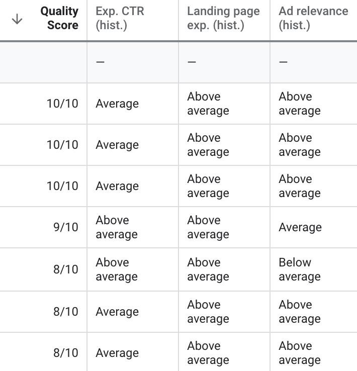 quality score column