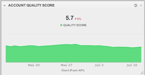 quality score overall account