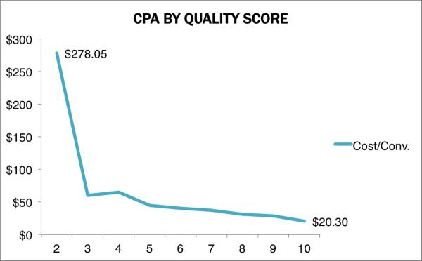 quality score cpa statistic