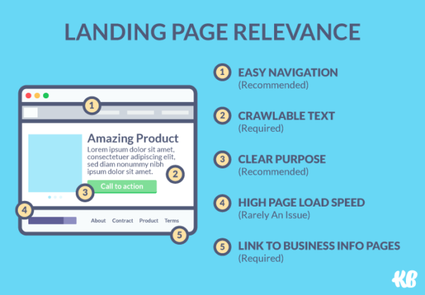 quality score landing page relevance