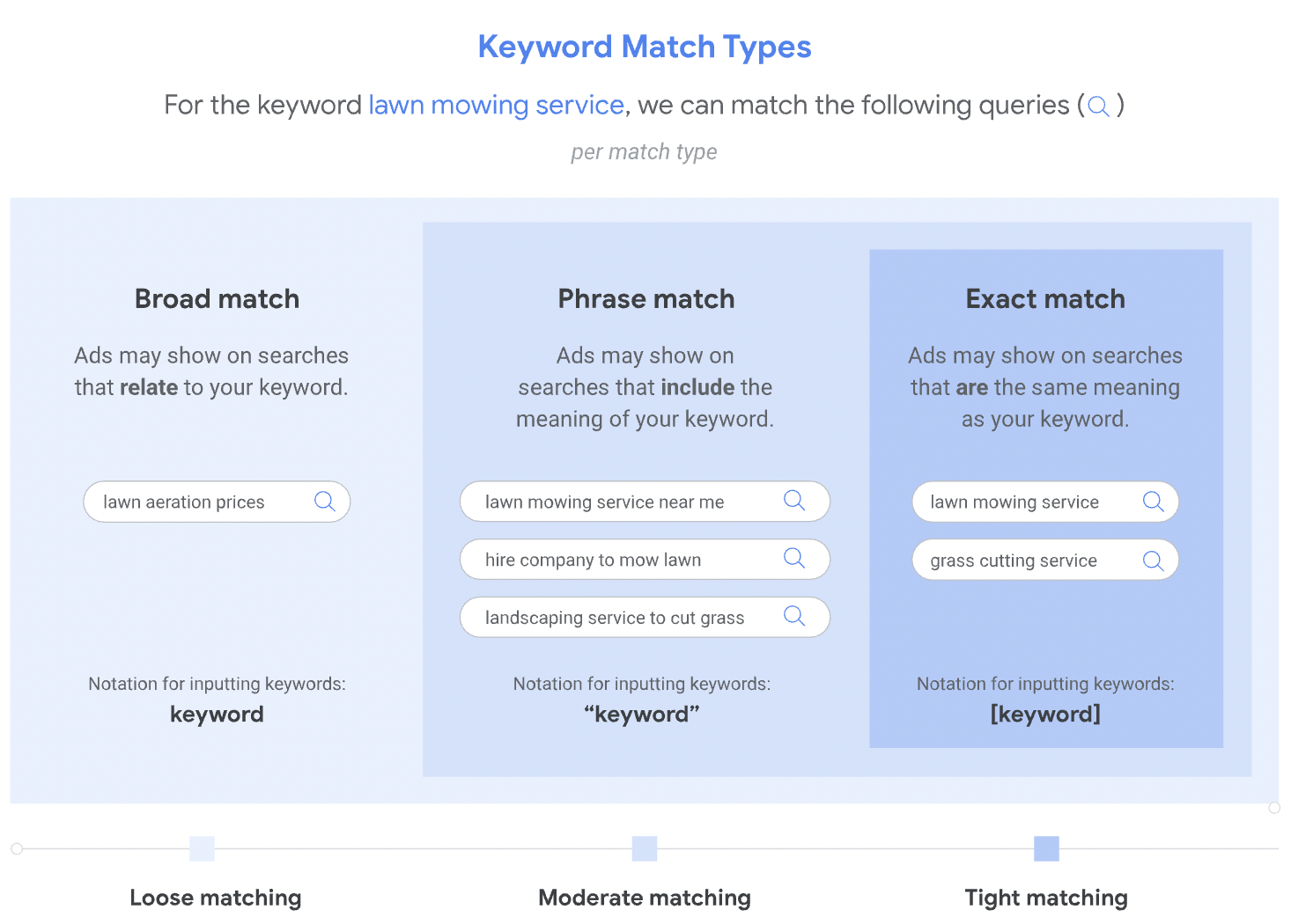 road match (loose), phrase match (moderate), exact match (tight) – source