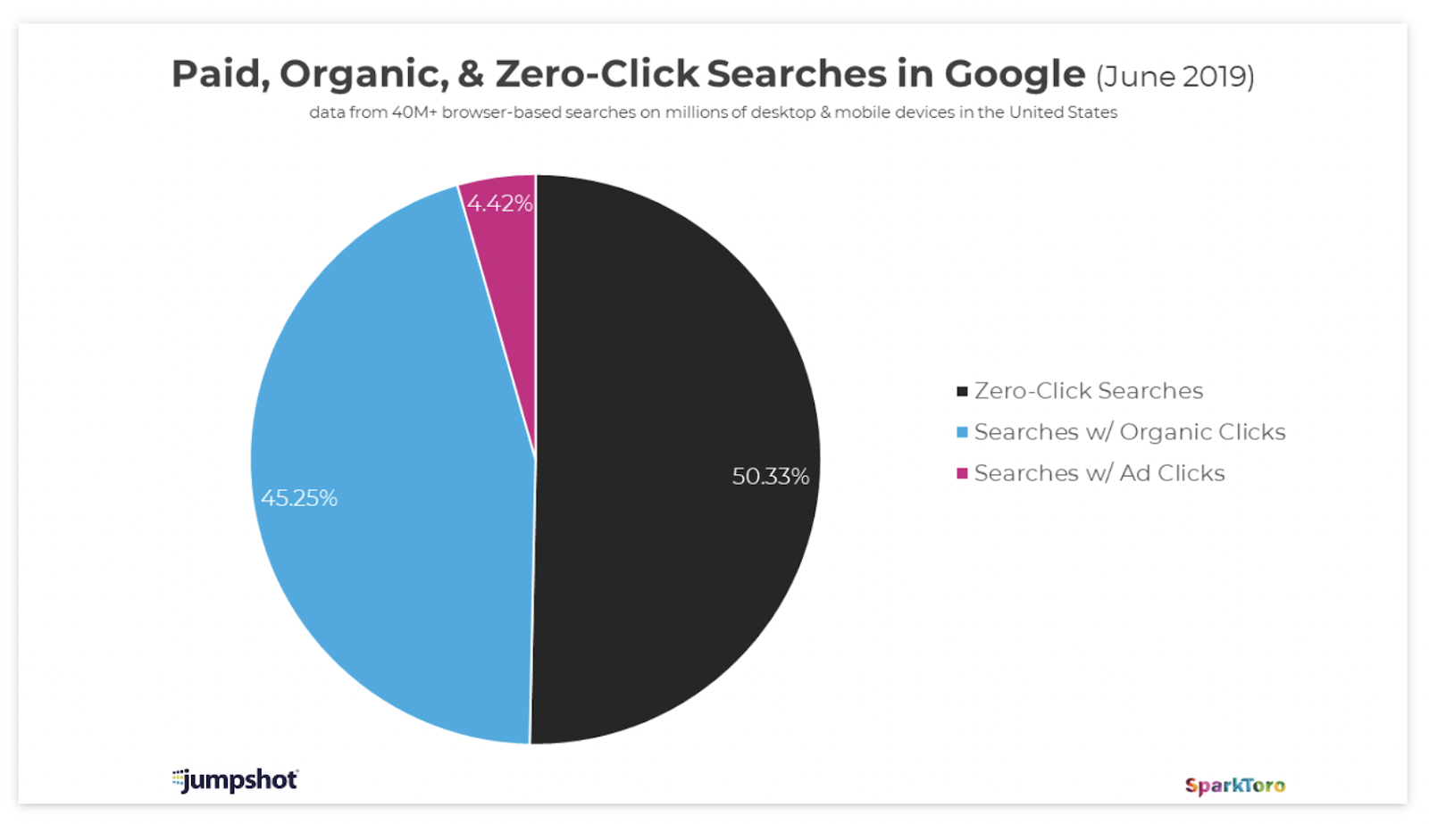 The click value of paid vs organic vs featured sections