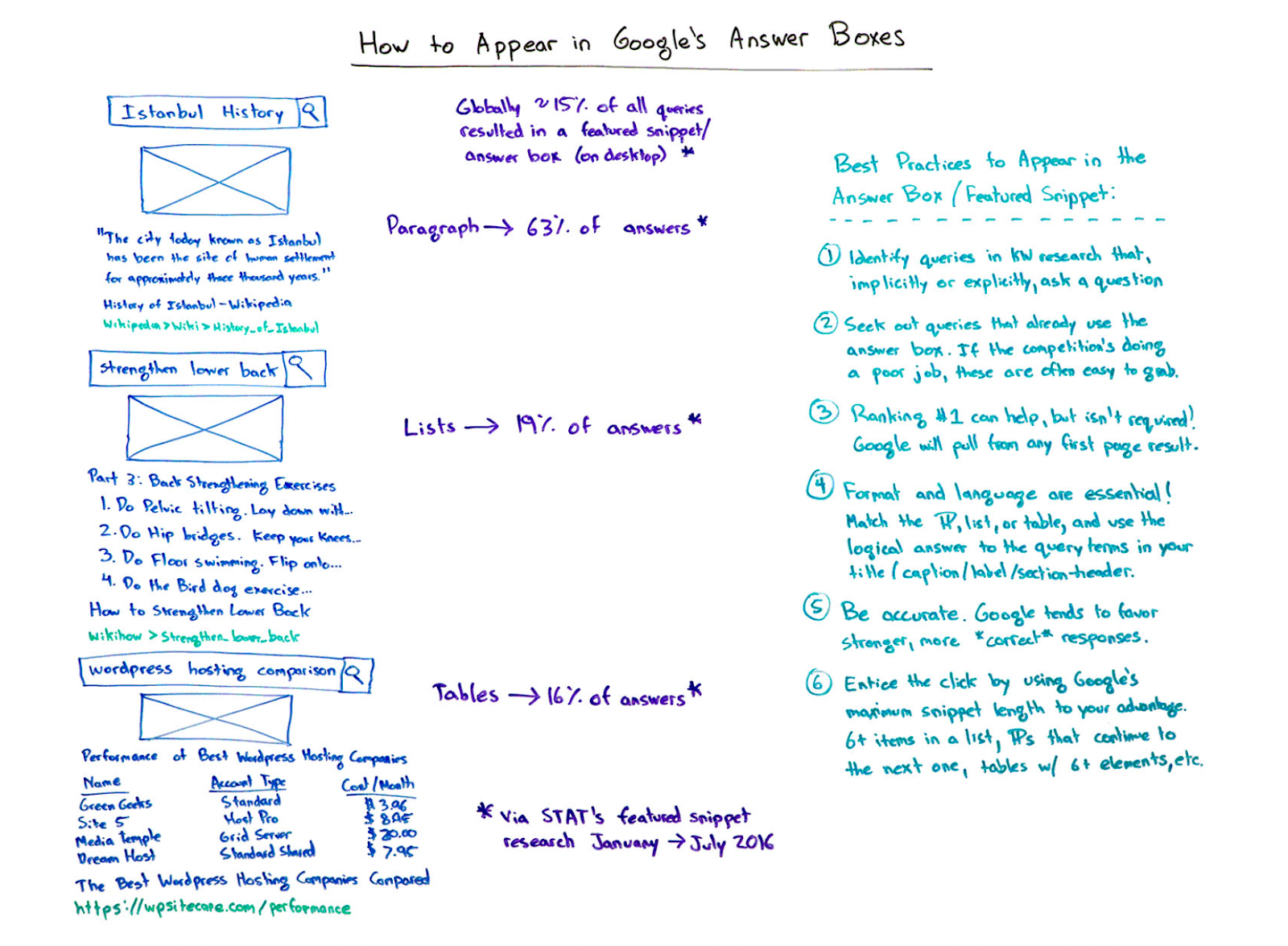 How to get your page featured as an Answer Box