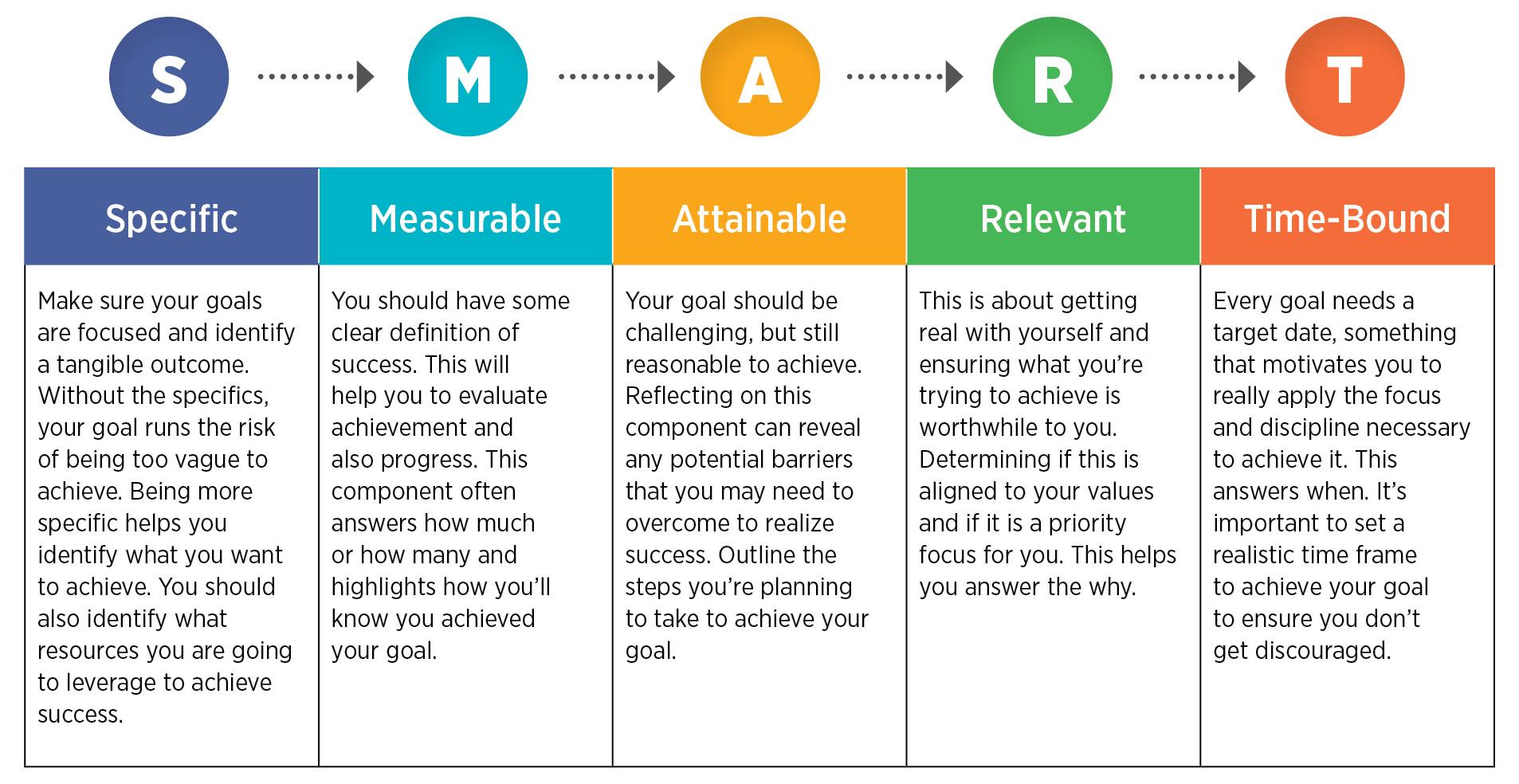 facebook marketing smart goal setting framework
