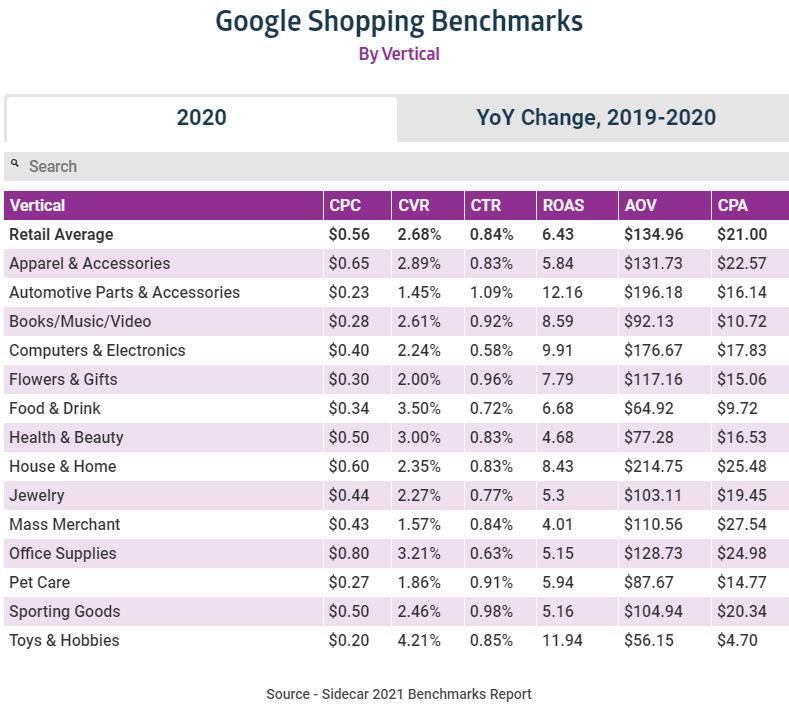 Google Shoppping benchmarks by vertical
